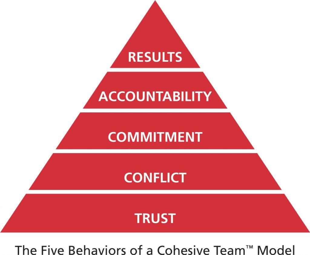 Team pyramid - Model