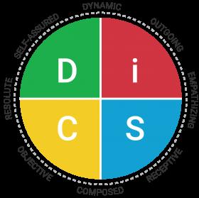 Everything DiSC Agile EQ Map