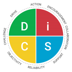 Everything DiSC Management Map