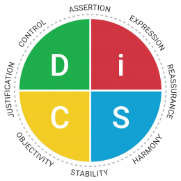 Everything DiSC Productive Conflict Map